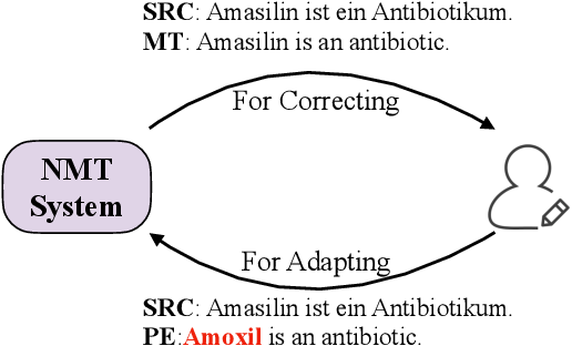 Figure 1 for Non-Parametric Online Learning from Human Feedback for Neural Machine Translation