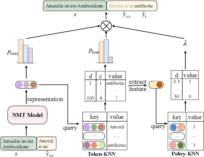 Figure 3 for Non-Parametric Online Learning from Human Feedback for Neural Machine Translation