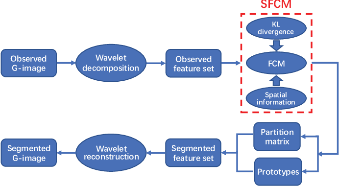 Figure 1 for G-image Segmentation: Similarity-preserving Fuzzy C-Means with Spatial Information Constraint in Wavelet Space