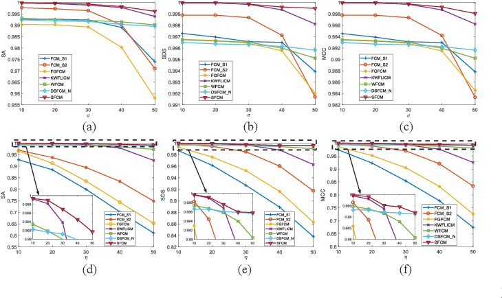 Figure 2 for G-image Segmentation: Similarity-preserving Fuzzy C-Means with Spatial Information Constraint in Wavelet Space
