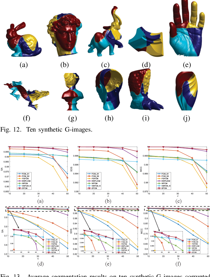 Figure 4 for G-image Segmentation: Similarity-preserving Fuzzy C-Means with Spatial Information Constraint in Wavelet Space