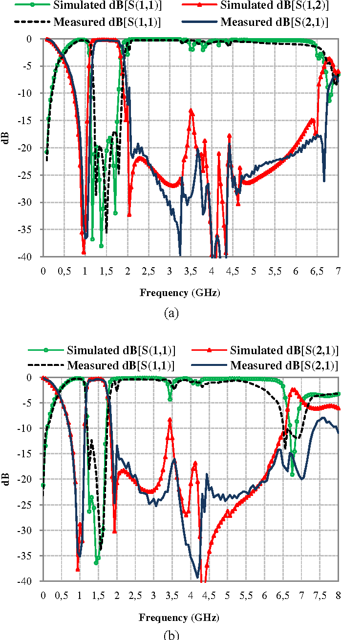 Figure 16 From Defected Ground Structures Dgs And Uniplanar Bandpass Filter Band Reject A Circuit Is Simulated Measured Responses Of The Ring Resonator With Uc