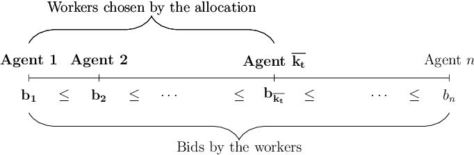 Figure 1 for A Truthful Mechanism with Biparameter Learning for Online Crowdsourcing