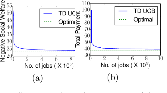 Figure 2 for A Truthful Mechanism with Biparameter Learning for Online Crowdsourcing
