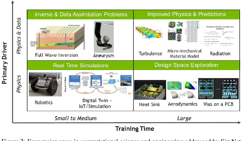 Figure 3 for NVIDIA SimNet^{TM}: an AI-accelerated multi-physics simulation framework