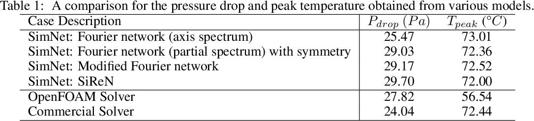 Figure 2 for NVIDIA SimNet^{TM}: an AI-accelerated multi-physics simulation framework