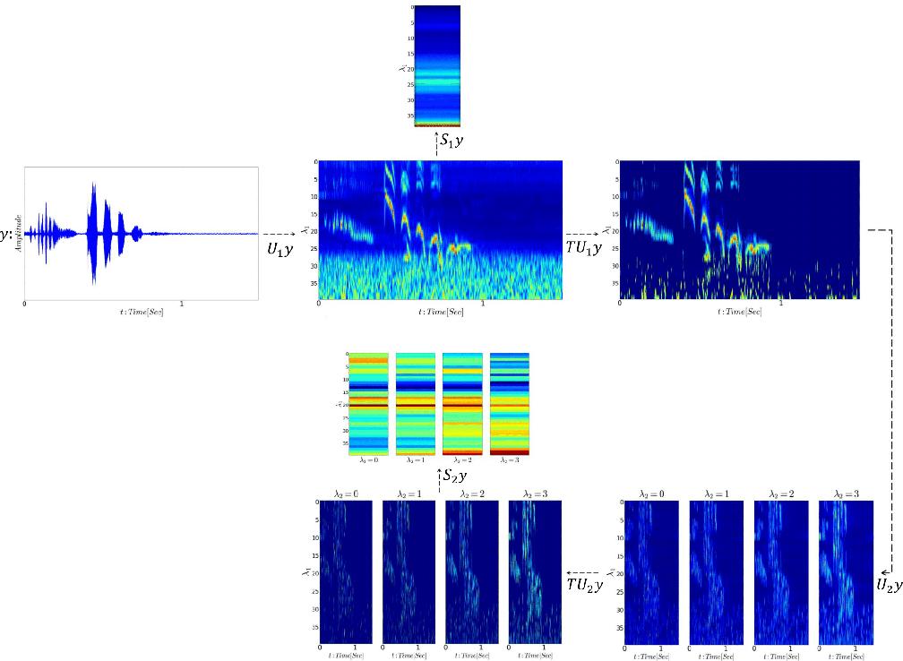 Figure 3 for Overcomplete Frame Thresholding for Acoustic Scene Analysis
