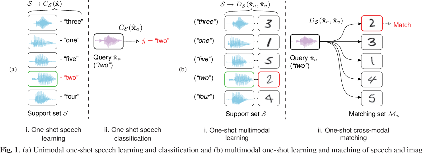 Figure 1 for Multimodal One-Shot Learning of Speech and Images
