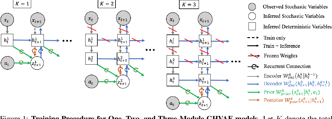 Figure 2 for Greedy Hierarchical Variational Autoencoders for Large-Scale Video Prediction