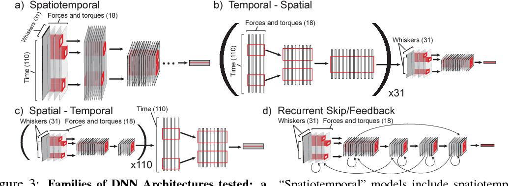 Figure 3 for Toward Goal-Driven Neural Network Models for the Rodent Whisker-Trigeminal System