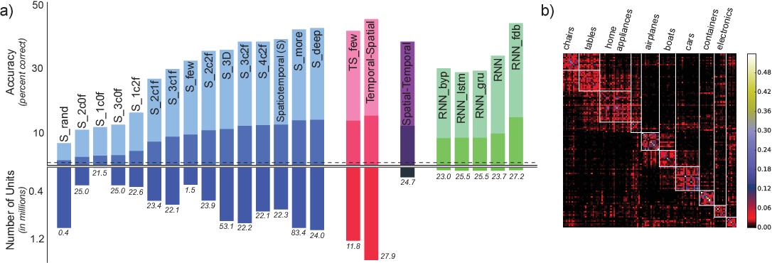 Figure 4 for Toward Goal-Driven Neural Network Models for the Rodent Whisker-Trigeminal System