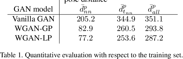 Figure 2 for Adversarial Synthesis of Human Pose from Text