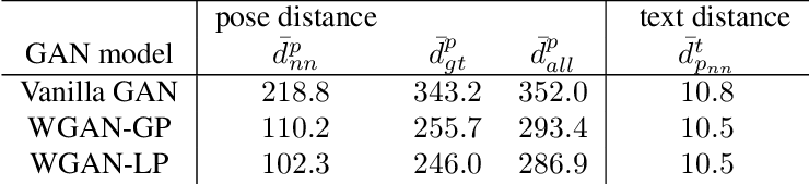 Figure 4 for Adversarial Synthesis of Human Pose from Text