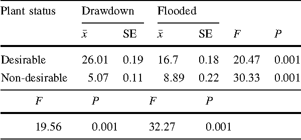 Table 4 Mean ( x) stem densities (i.e., seedlings/m2), standard error (SE), F, and P values resulting from analysis of variance for desirable and non-desirable seedling germination within and between two treatment conditions (i.e., drawdown and flooded) from seed bank samples collected from Richland Creek Wildlife Management Area, Freestone County, Texas 2005