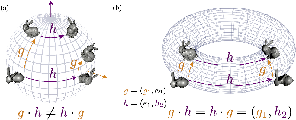 Figure 1 for Disentangling by Subspace Diffusion