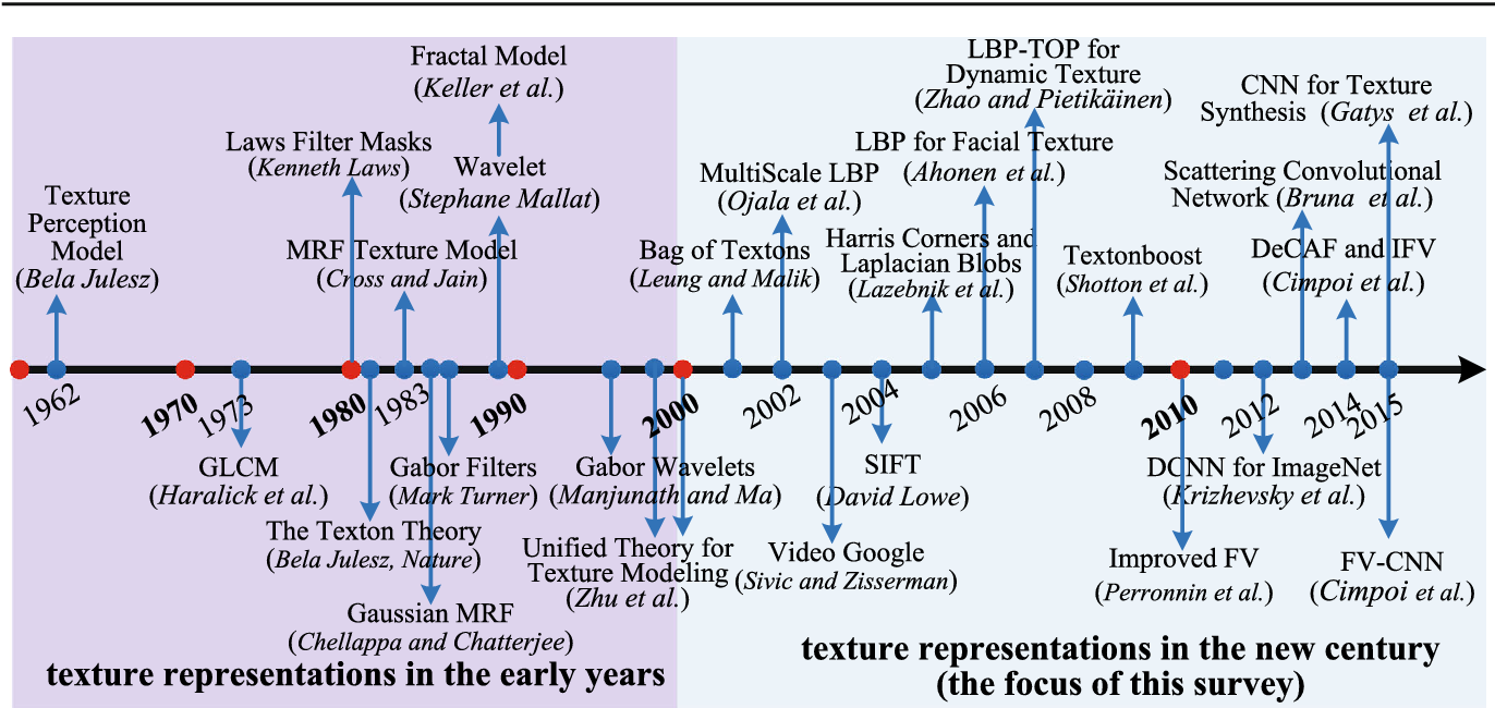 Figure 4 for From BoW to CNN: Two Decades of Texture Representation for Texture Classification