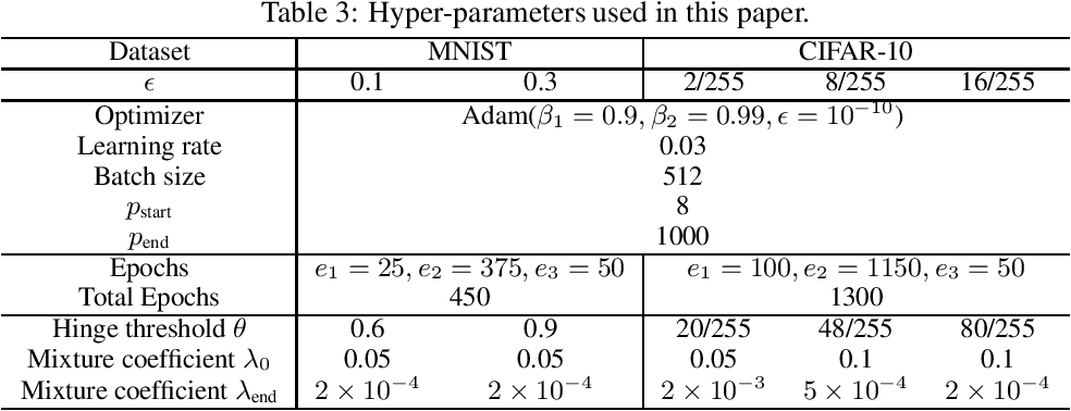 Figure 4 for Boosting the Certified Robustness of L-infinity Distance Nets