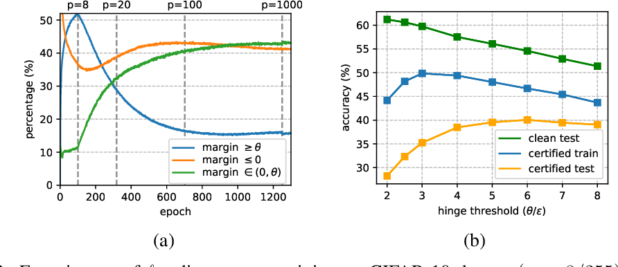 Figure 3 for Boosting the Certified Robustness of L-infinity Distance Nets