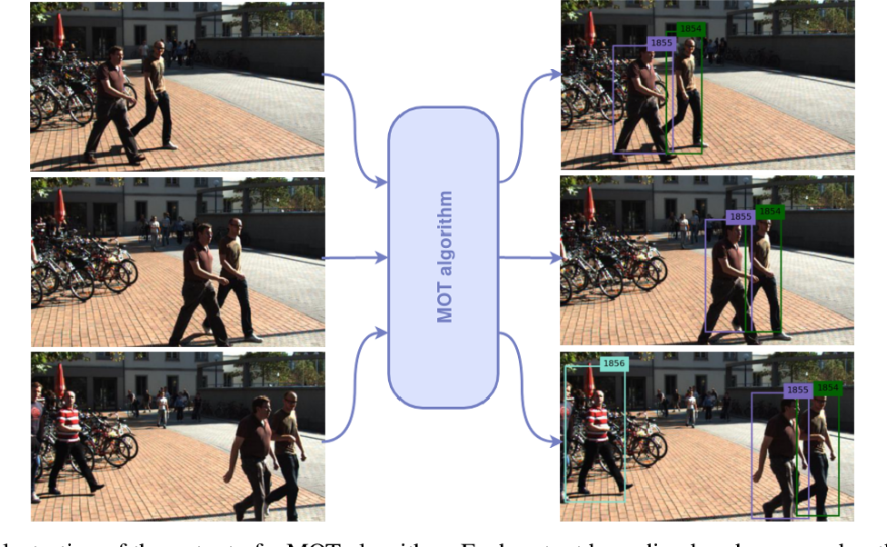 Figure 1 for Deep Learning in Video Multi-Object Tracking: A Survey
