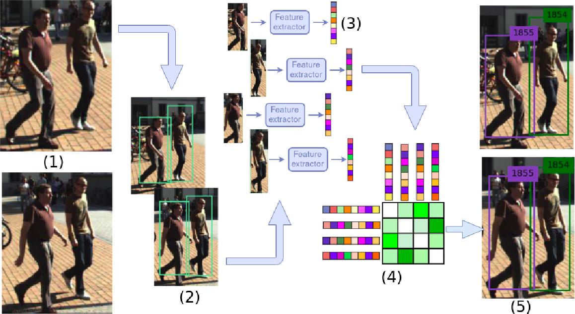 Figure 3 for Deep Learning in Video Multi-Object Tracking: A Survey