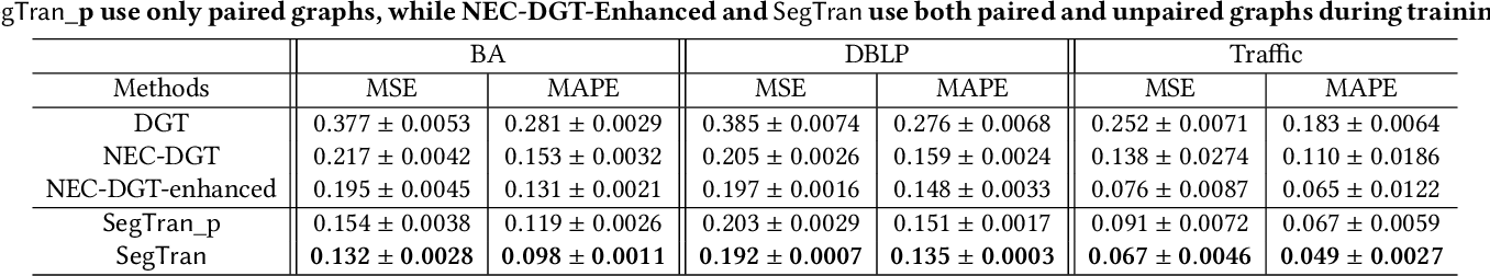 Figure 4 for Semi-Supervised Graph-to-Graph Translation