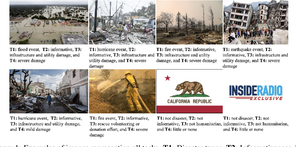Figure 1 for MEDIC: A Multi-Task Learning Dataset for Disaster Image Classification