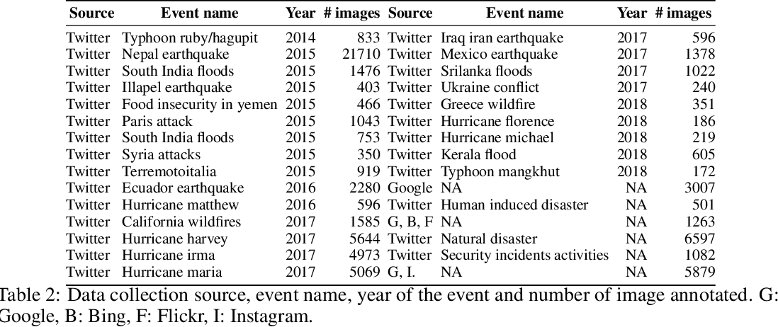 Figure 3 for MEDIC: A Multi-Task Learning Dataset for Disaster Image Classification