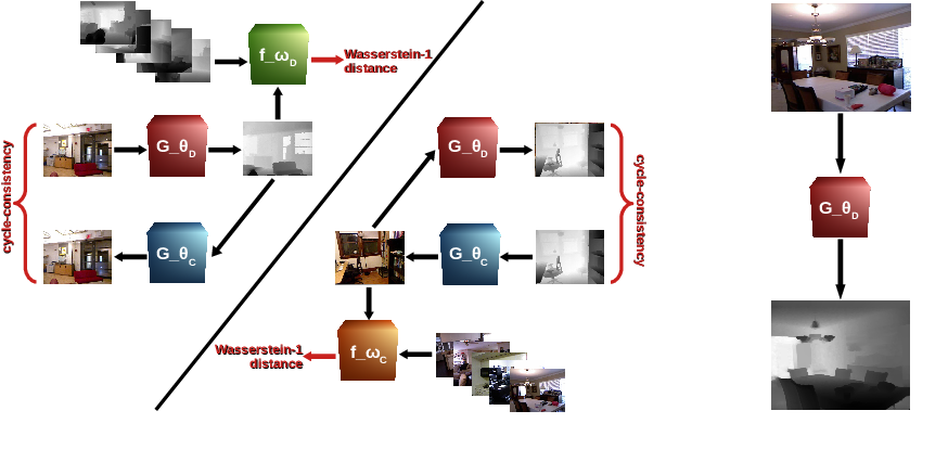 Figure 3 for Unpaired Single-Image Depth Synthesis with cycle-consistent Wasserstein GANs