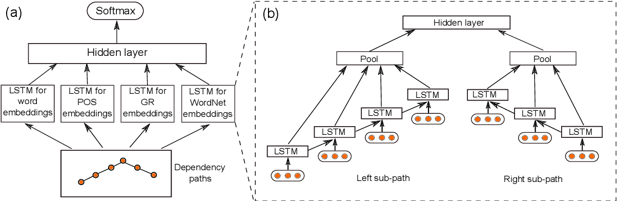 Figure 3 for Classifying Relations via Long Short Term Memory Networks along Shortest Dependency Path