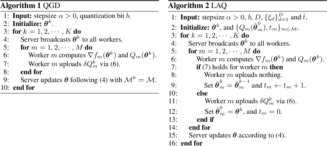 Figure 1 for Communication-Efficient Distributed Learning via Lazily Aggregated Quantized Gradients