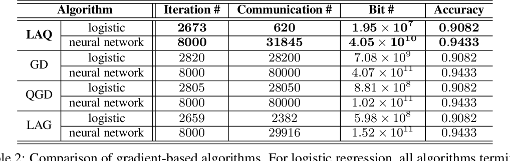 Figure 2 for Communication-Efficient Distributed Learning via Lazily Aggregated Quantized Gradients