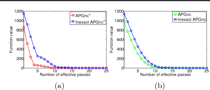 Figure 2 for Convergence Analysis of Proximal Gradient with Momentum for Nonconvex Optimization