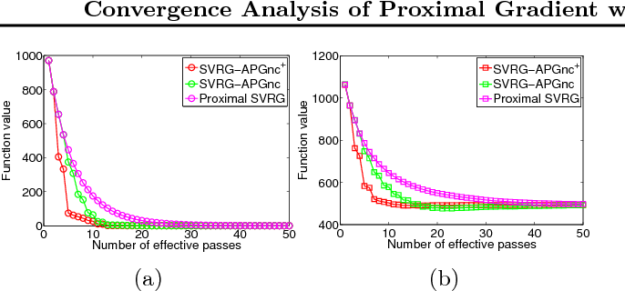 Figure 3 for Convergence Analysis of Proximal Gradient with Momentum for Nonconvex Optimization