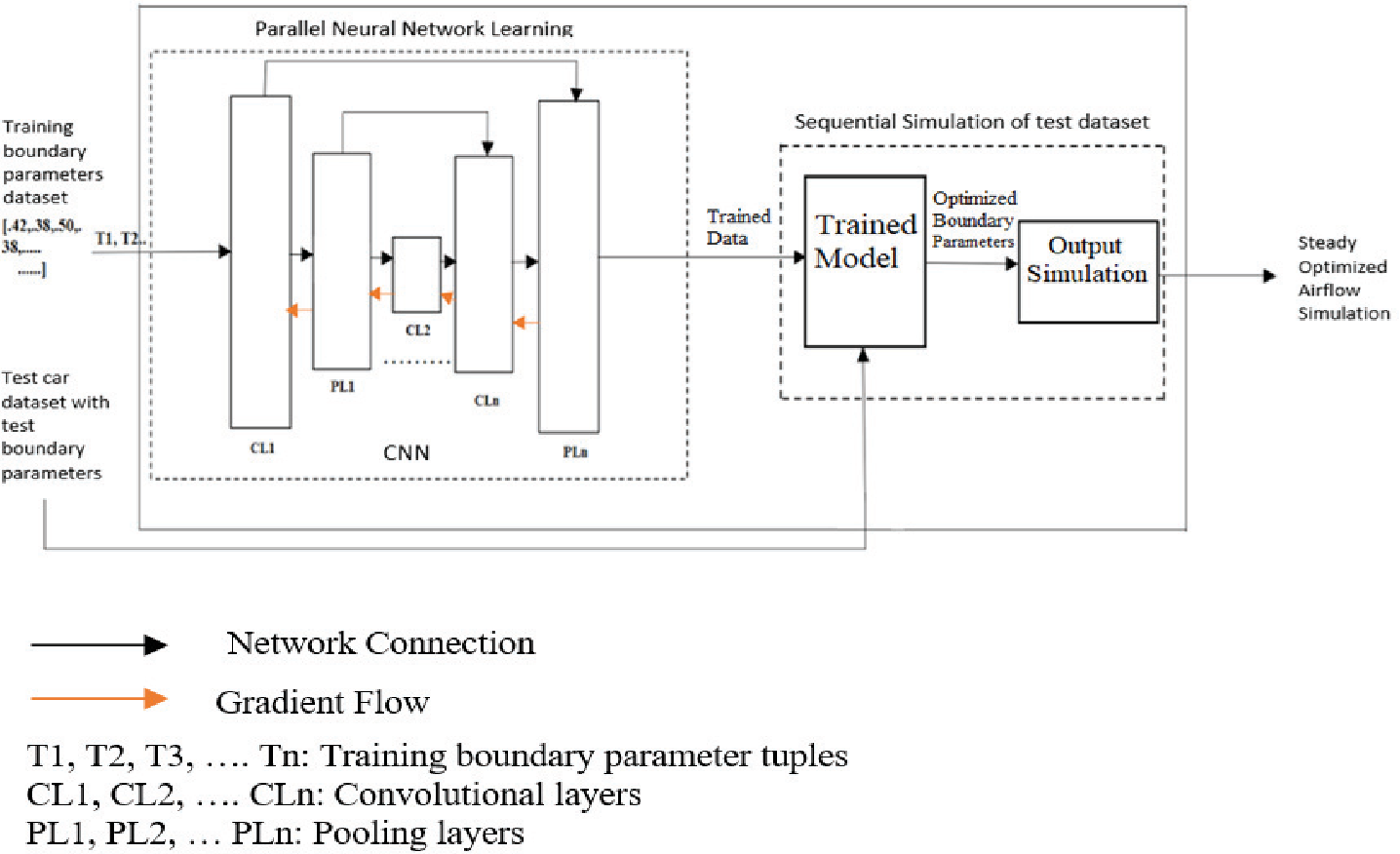 Parallelization of Steady Air-Flow Over Cars with Neural Network