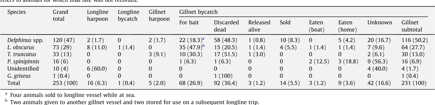 Table 1 Species composition, capture methods and use of small cetacean carcasses of all interact methods and uses while species composition of gillnet bycatch subtotal and grand total ( refers to animals for which final fate was not recorded.
