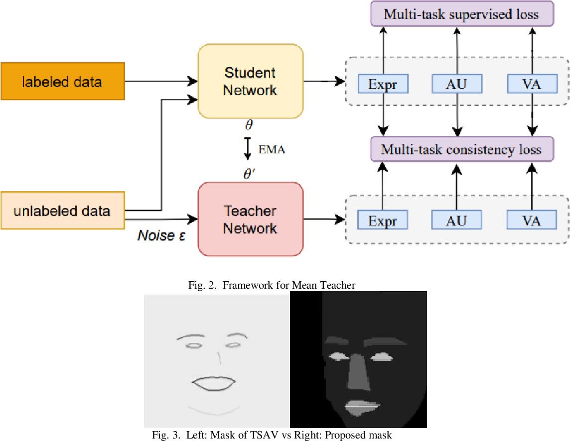 Figure 1 for A Multi-task Mean Teacher for Semi-supervised Facial Affective Behavior Analysis
