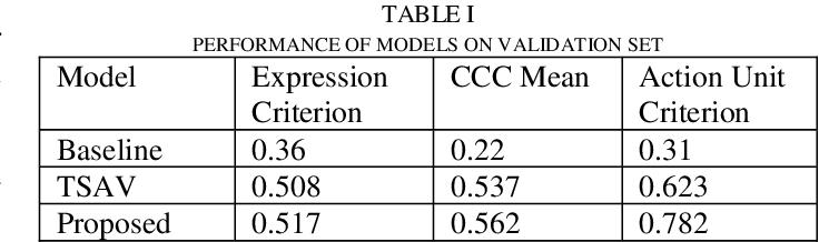 Figure 2 for A Multi-task Mean Teacher for Semi-supervised Facial Affective Behavior Analysis