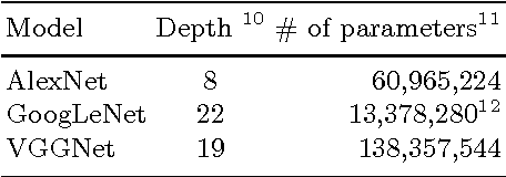 Figure 4 for Theano-MPI: a Theano-based Distributed Training Framework