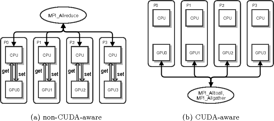 Figure 1 for Theano-MPI: a Theano-based Distributed Training Framework