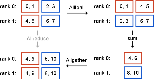 Figure 3 for Theano-MPI: a Theano-based Distributed Training Framework