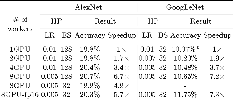 Figure 2 for Theano-MPI: a Theano-based Distributed Training Framework