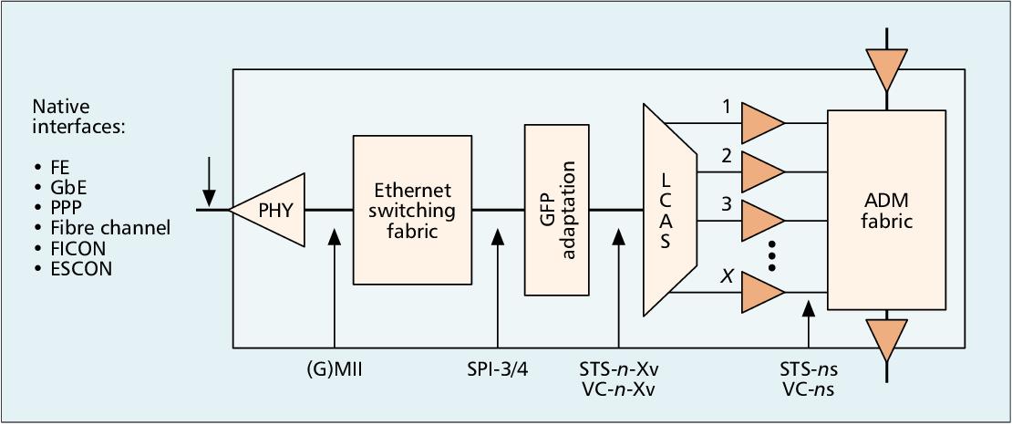 PDF] Hybrid transport solutions for TDM/data networking