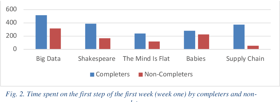 Figure 3 for Predicting MOOCs Dropout Using Only Two Easily Obtainable Features from the First Week's Activities