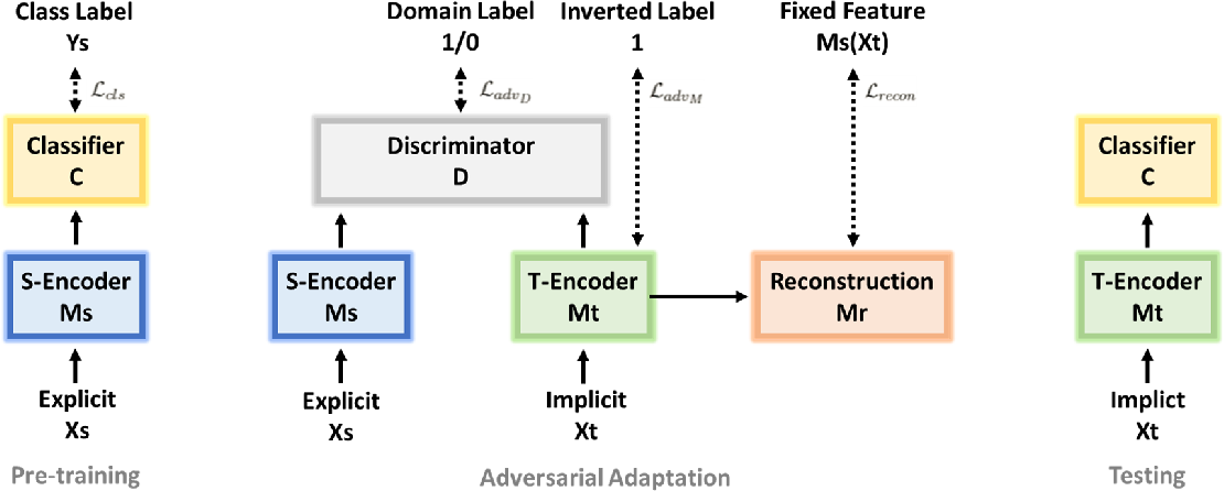 Figure 1 for Unsupervised Adversarial Domain Adaptation for Implicit Discourse Relation Classification
