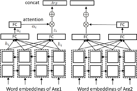Figure 3 for Unsupervised Adversarial Domain Adaptation for Implicit Discourse Relation Classification
