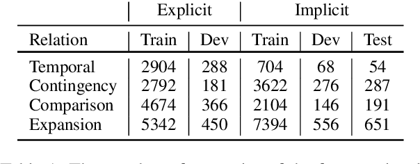 Figure 2 for Unsupervised Adversarial Domain Adaptation for Implicit Discourse Relation Classification