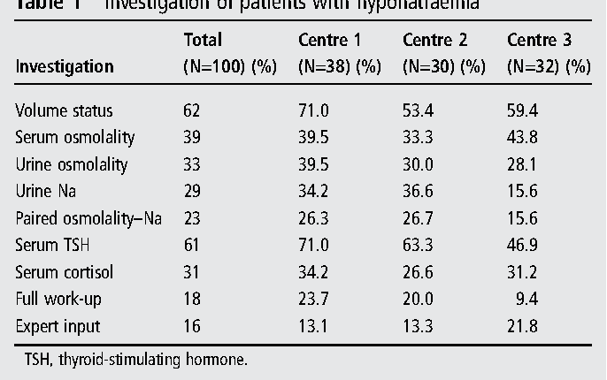 Table 1 from Multicentre study of investigation and