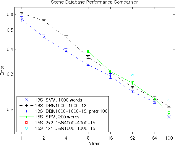 Figure 3 for Behavior and performance of the deep belief networks on image classification