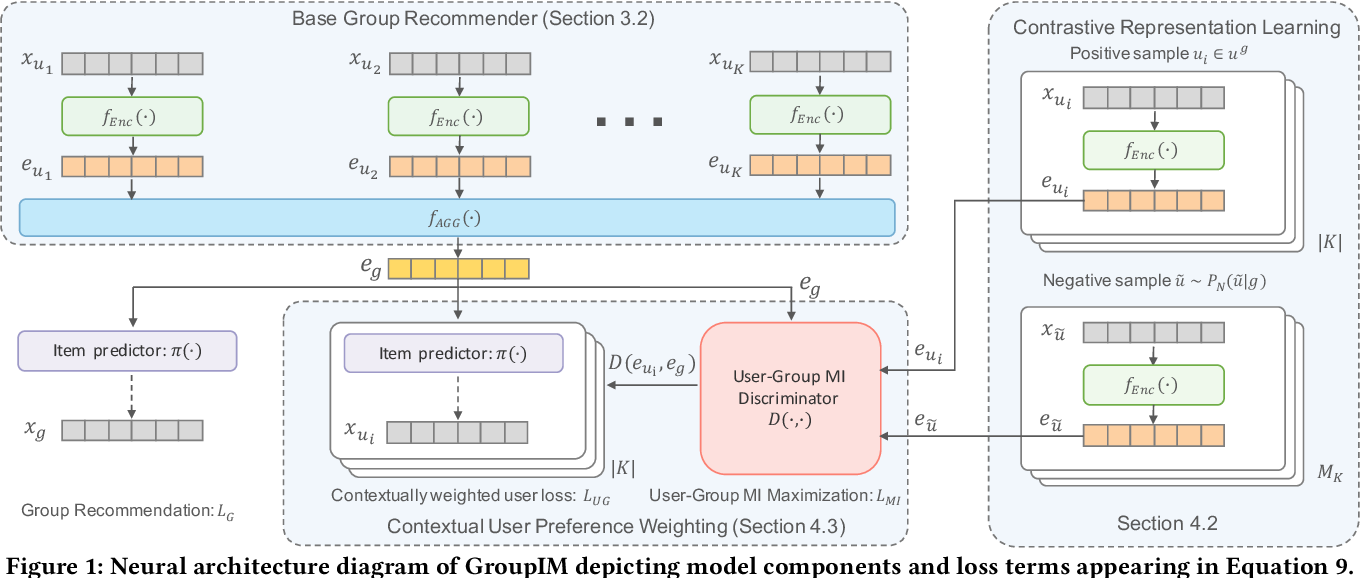 Figure 1 for GroupIM: A Mutual Information Maximization Framework for Neural Group Recommendation