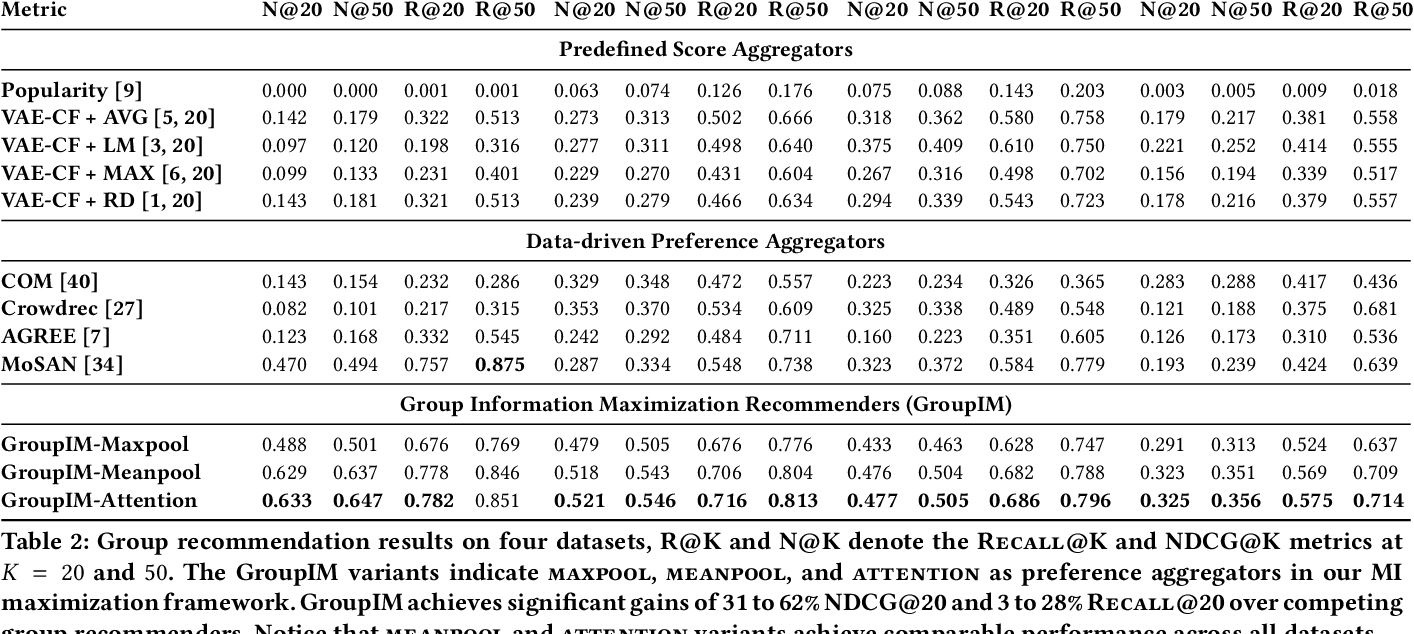 Figure 3 for GroupIM: A Mutual Information Maximization Framework for Neural Group Recommendation